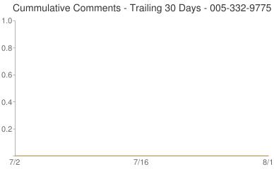 Cummulative Comments 005-332-9775