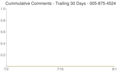 Cummulative Comments 005-875-4524