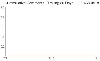 Cummulative Comments 006-468-4518