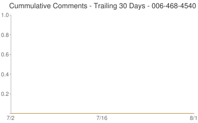 Cummulative Comments 006-468-4540