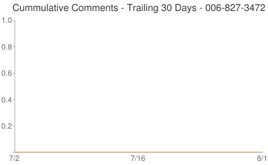 Cummulative Comments 006-827-3472