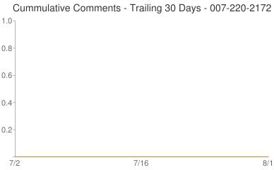 Cummulative Comments 007-220-2172