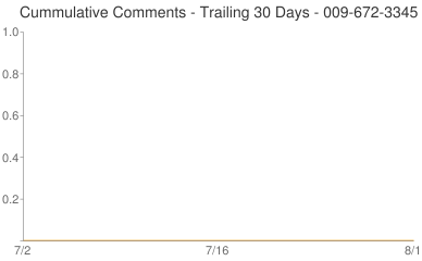 Cummulative Comments 009-672-3345