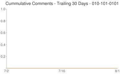 Cummulative Comments 010-101-0101