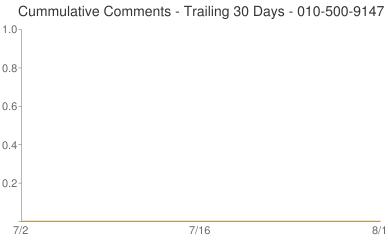 Cummulative Comments 010-500-9147