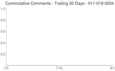 Cummulative Comments 011-019-0204