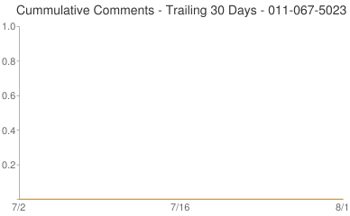 Cummulative Comments 011-067-5023