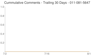 Cummulative Comments 011-081-5647