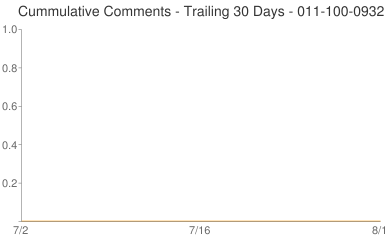 Cummulative Comments 011-100-0932
