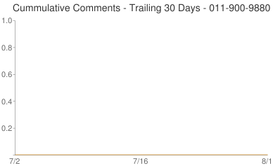 Cummulative Comments 011-900-9880