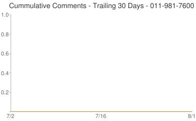 Cummulative Comments 011-981-7600