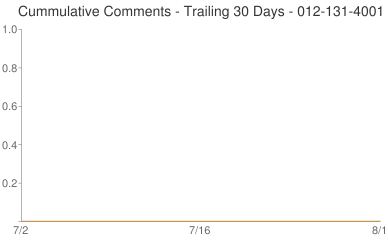 Cummulative Comments 012-131-4001