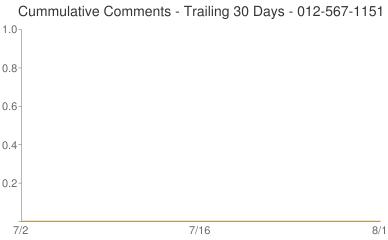 Cummulative Comments 012-567-1151
