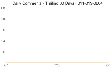 Daily Comments 011-019-0204
