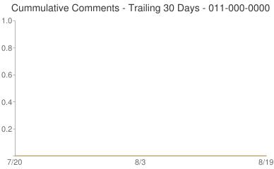 Cummulative Comments 011-000-0000