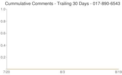 Cummulative Comments 017-890-6543