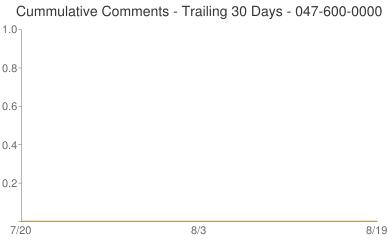 Cummulative Comments 047-600-0000
