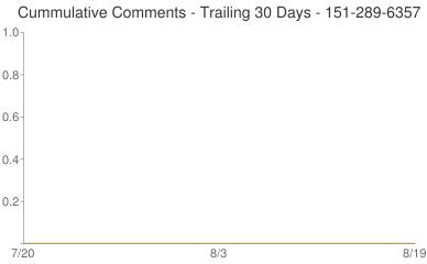Cummulative Comments 151-289-6357