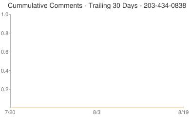 Cummulative Comments 203-434-0838