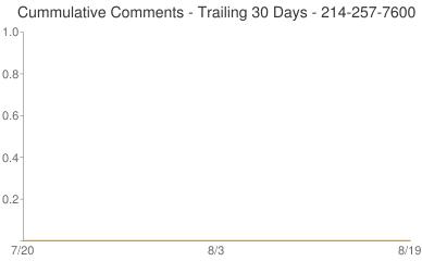 Cummulative Comments 214-257-7600