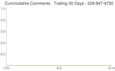 Cummulative Comments 229-947-4720