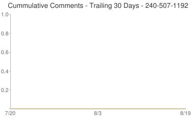 Cummulative Comments 240-507-1192