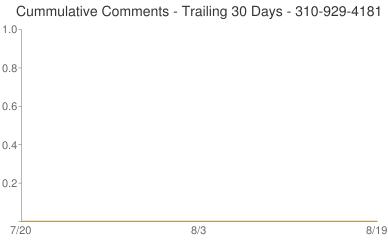 Cummulative Comments 310-929-4181