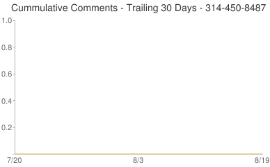 Cummulative Comments 314-450-8487