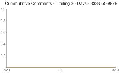 Cummulative Comments 333-555-9978