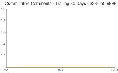Cummulative Comments 333-555-9998