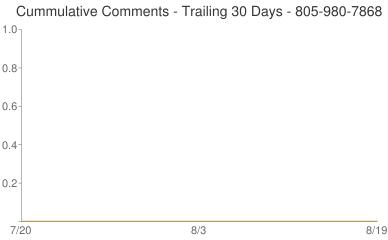 Cummulative Comments 805-980-7868
