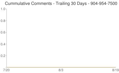 Cummulative Comments 904-954-7500