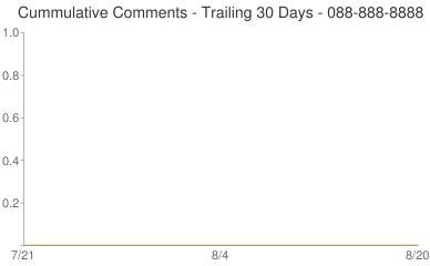 Cummulative Comments 088-888-8888