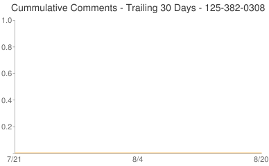 Cummulative Comments 125-382-0308