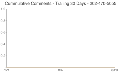 Cummulative Comments 202-470-5055