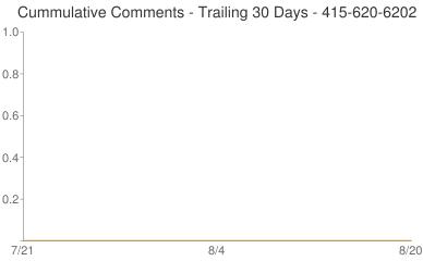 Cummulative Comments 415-620-6202