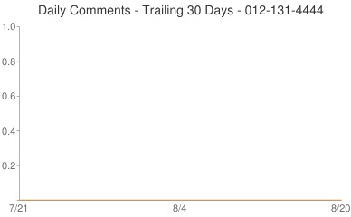 Daily Comments 012-131-4444