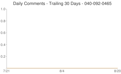 Daily Comments 040-092-0465