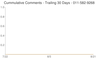 Cummulative Comments 011-582-9268