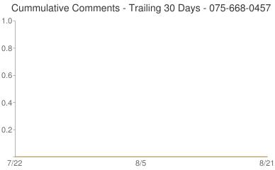 Cummulative Comments 075-668-0457