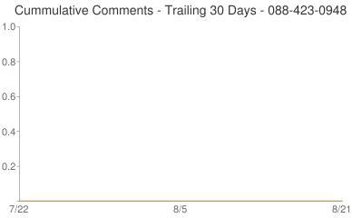 Cummulative Comments 088-423-0948
