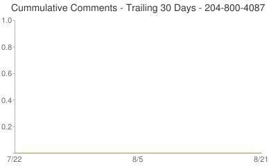 Cummulative Comments 204-800-4087