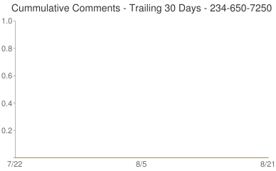 Cummulative Comments 234-650-7250
