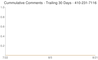 Cummulative Comments 410-231-7116