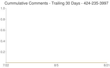 Cummulative Comments 424-235-3997