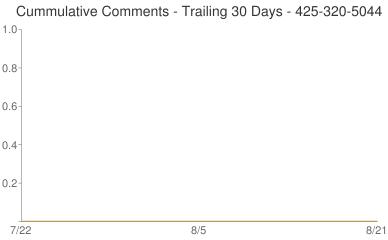 Cummulative Comments 425-320-5044