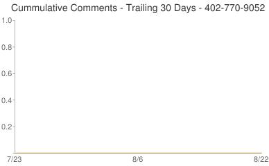 Cummulative Comments 402-770-9052