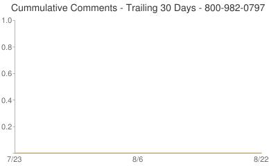 Cummulative Comments 800-982-0797