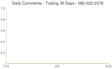 Daily Comments 080-022-2378