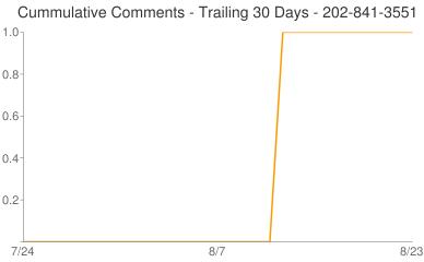 Cummulative Comments 202-841-3551